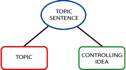 The Writing Process: Topic Sentences - Aims Community College
